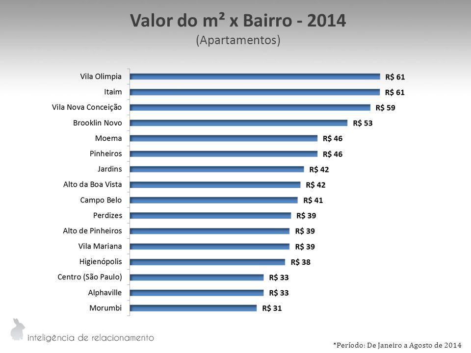 Valor do m² x Bairro - 2014 (Apartamentos)
