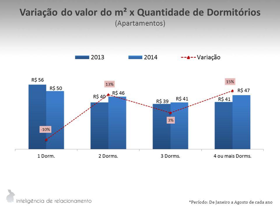 Variação do valor do m² x Quantidade de Dormitórios