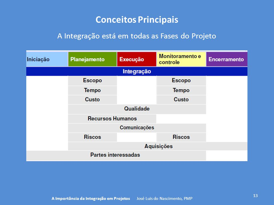 Conceitos Principais A Integração está em todas as Fases do Projeto