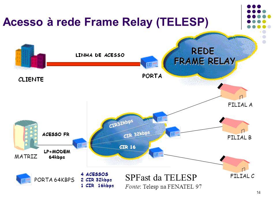 Acesso à rede Frame Relay (TELESP)