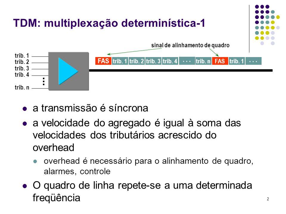 TDM: multiplexação determinística-1