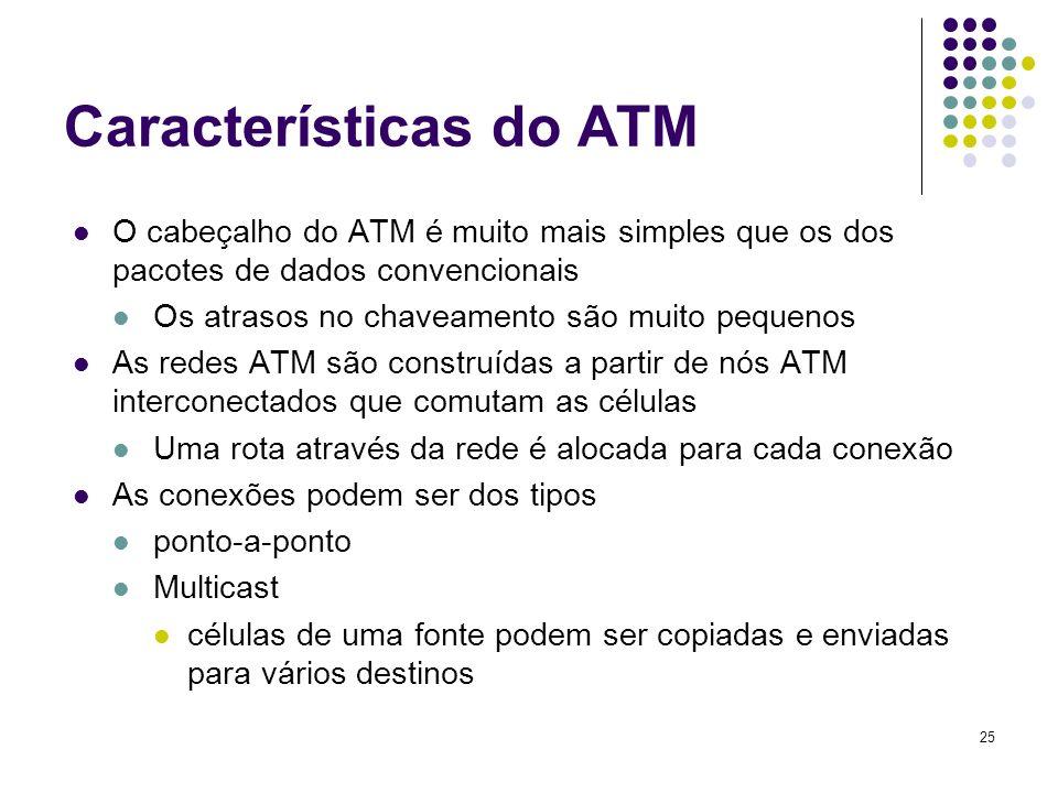 Características do ATM