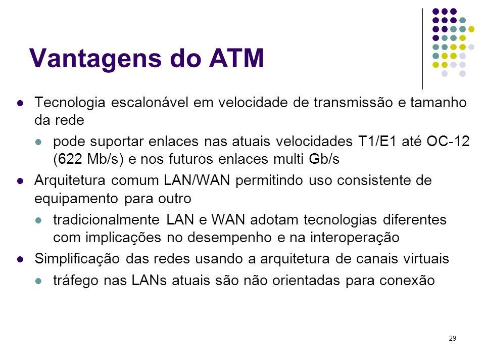 Vantagens do ATM Tecnologia escalonável em velocidade de transmissão e tamanho da rede.