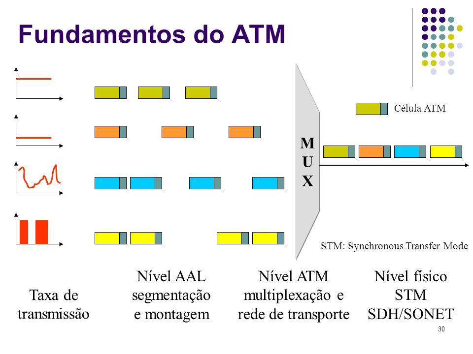 Fundamentos do ATM M U X Nível AAL segmentação e montagem Nível ATM