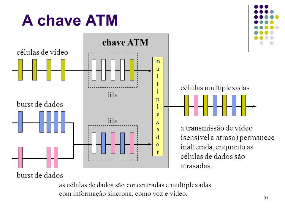 A chave ATM chave ATM células de vídeo células multiplexadas fila
