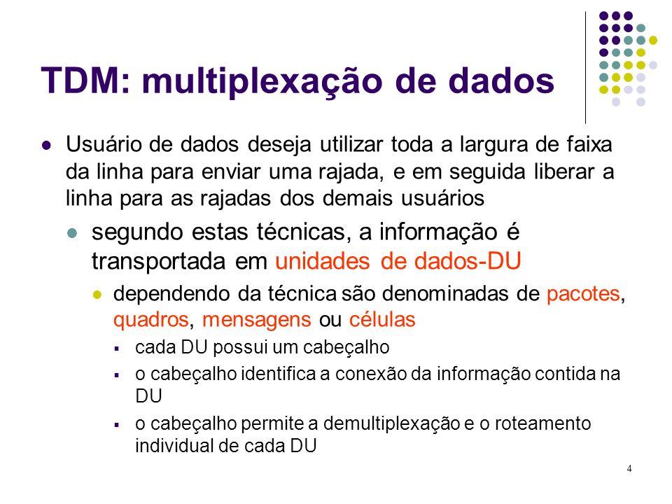 TDM: multiplexação de dados
