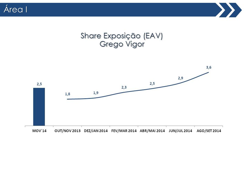 Área I Share Exposição (EAV) Grego Vigor