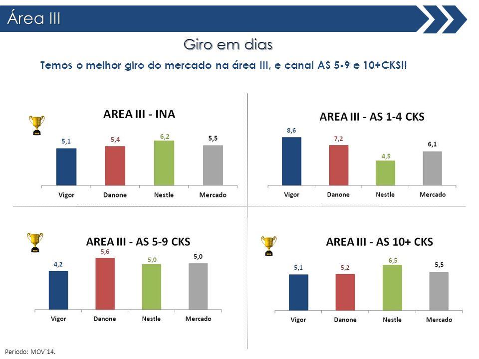 Área III Giro em dias. Temos o melhor giro do mercado na área III, e canal AS 5-9 e 10+CKS!.