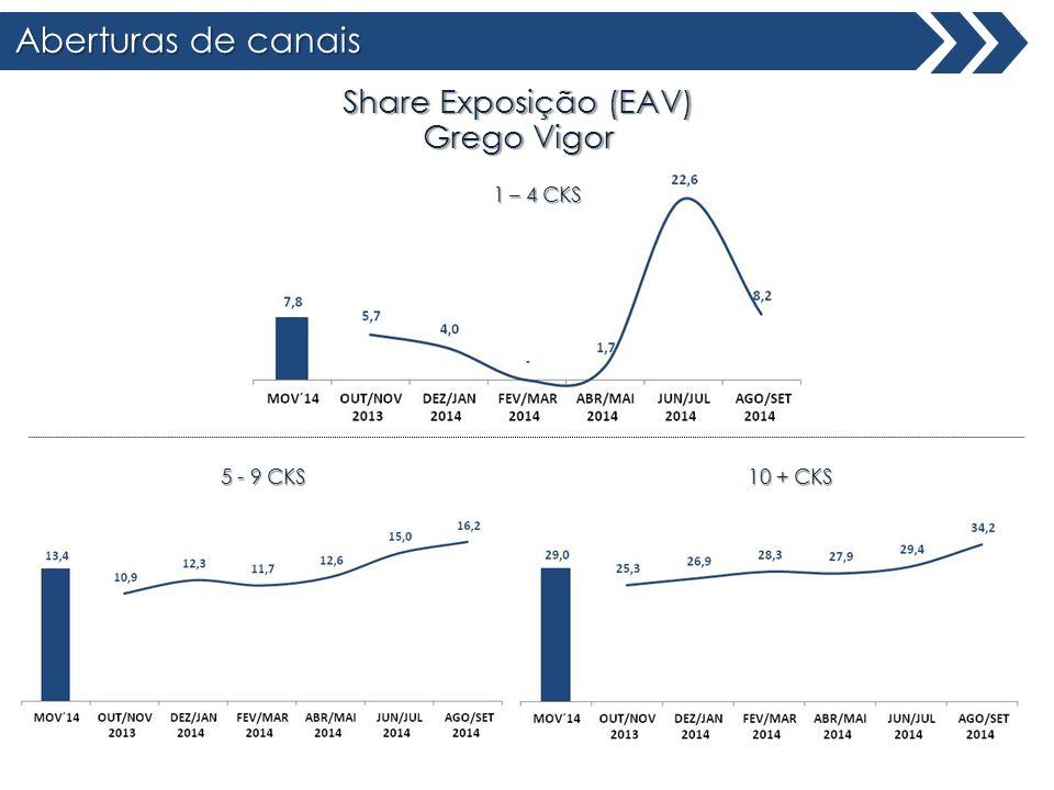 Aberturas de canais Share Exposição (EAV) Grego Vigor 1 – 4 CKS