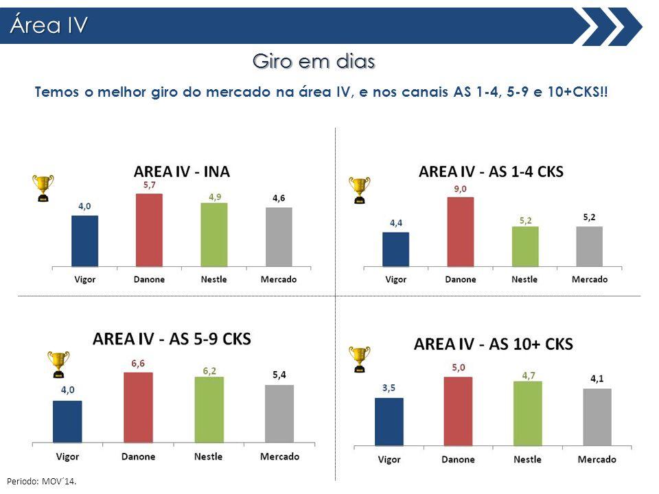 Área IV Giro em dias Total Brasil