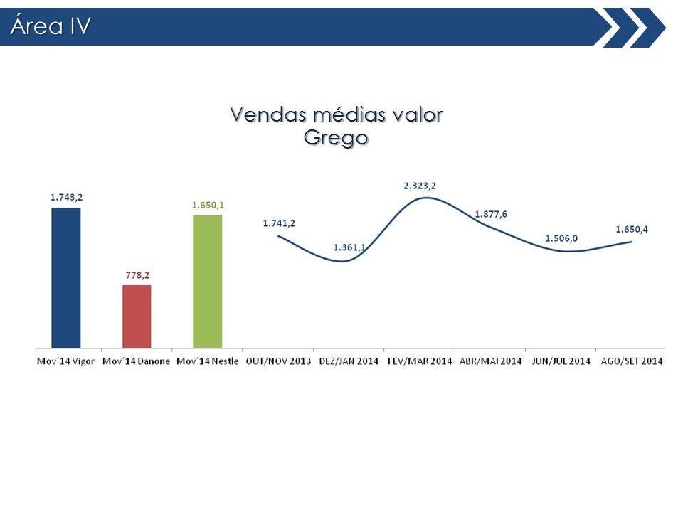 Área IV Total Brasil Vendas médias valor Grego