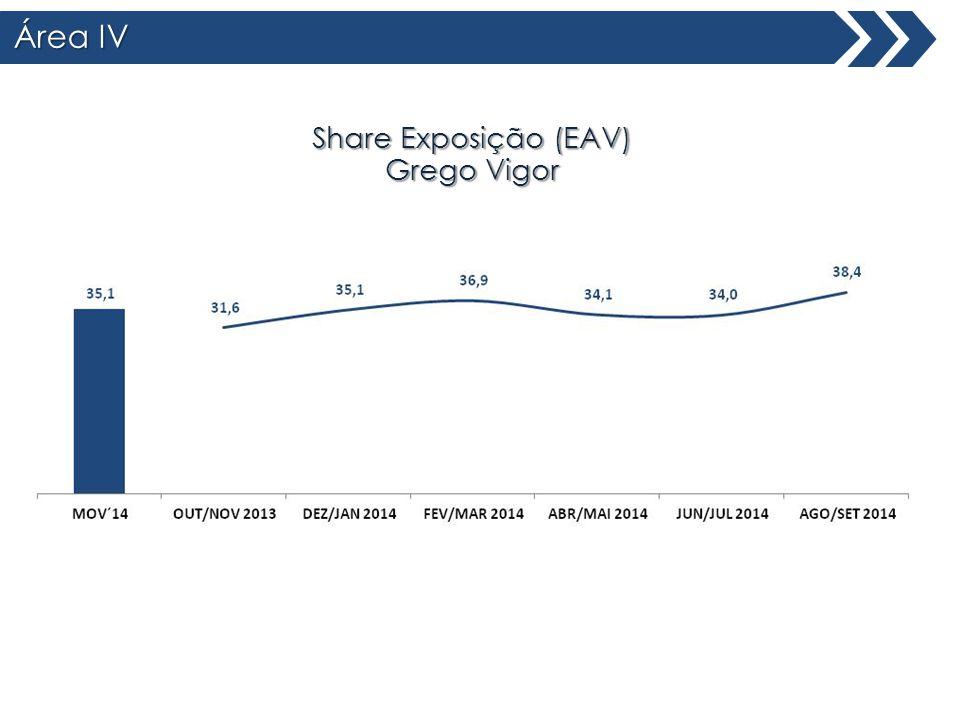Área IV Share Exposição (EAV) Grego Vigor