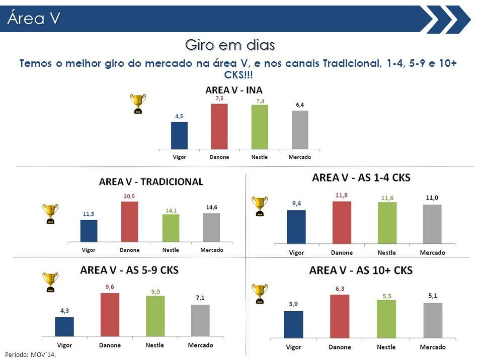 Área V Giro em dias Total Brasil