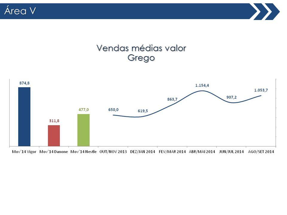 Área V Total Brasil Vendas médias valor Grego