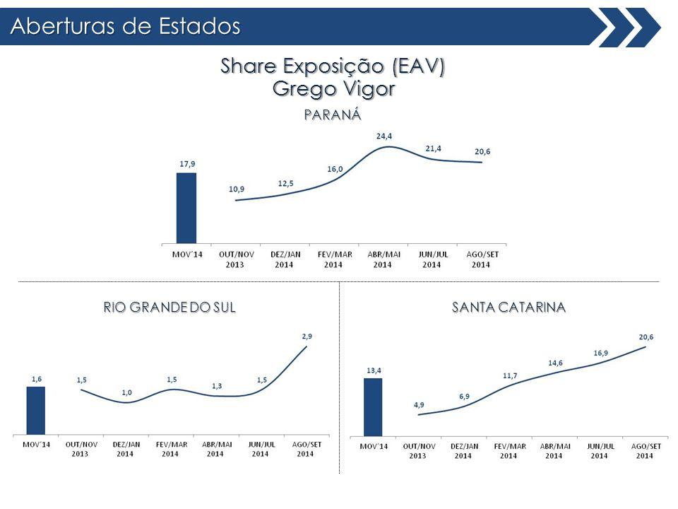 Aberturas de Estados Share Exposição (EAV) Grego Vigor PARANÁ