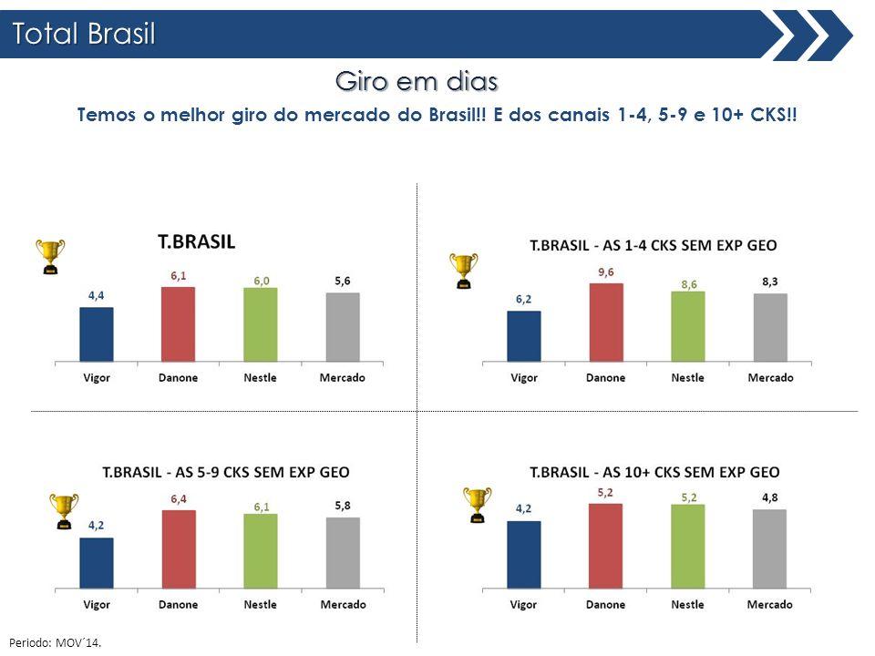 Total Brasil Giro em dias Total Brasil