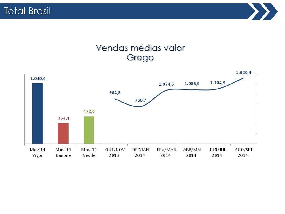 Total Brasil Total Brasil Vendas médias valor Grego