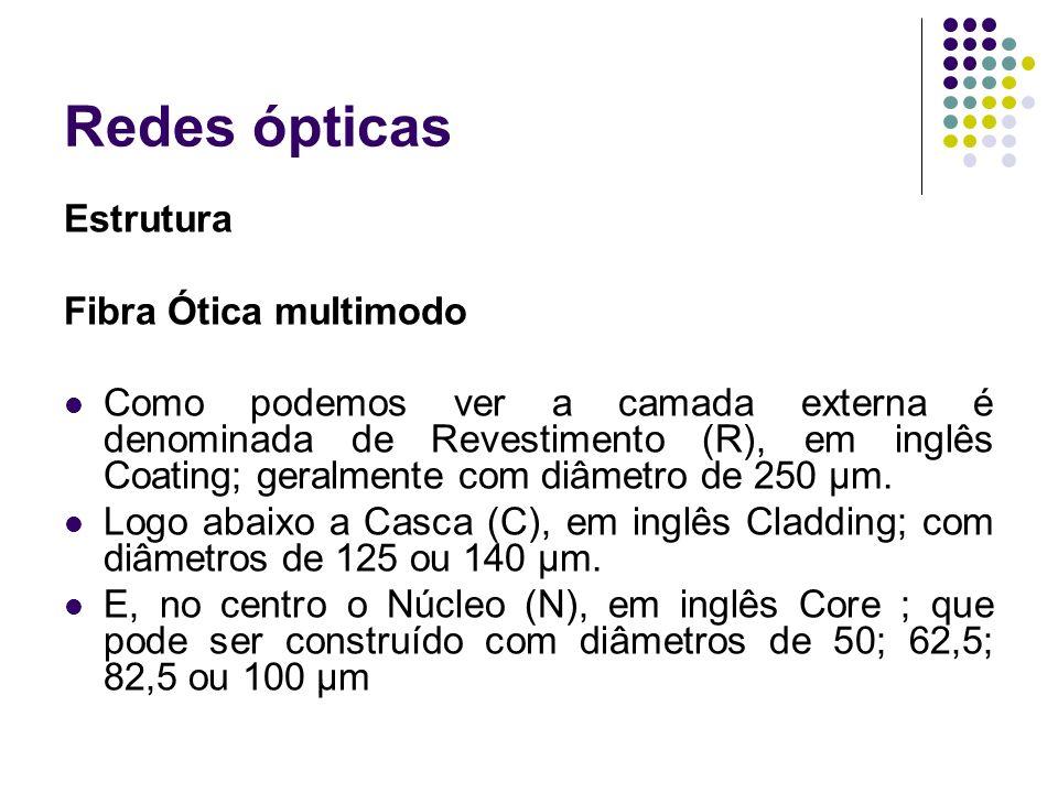 Redes ópticas Estrutura Fibra Ótica multimodo