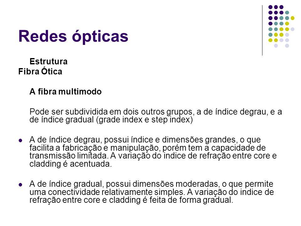 Redes ópticas Estrutura Fibra Ótica A fibra multimodo