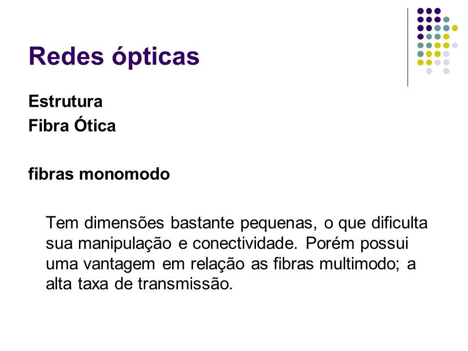 Redes ópticas Estrutura Fibra Ótica fibras monomodo