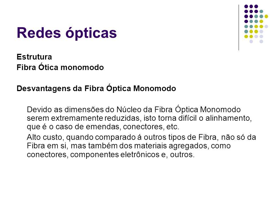 Redes ópticas Estrutura Fibra Ótica monomodo