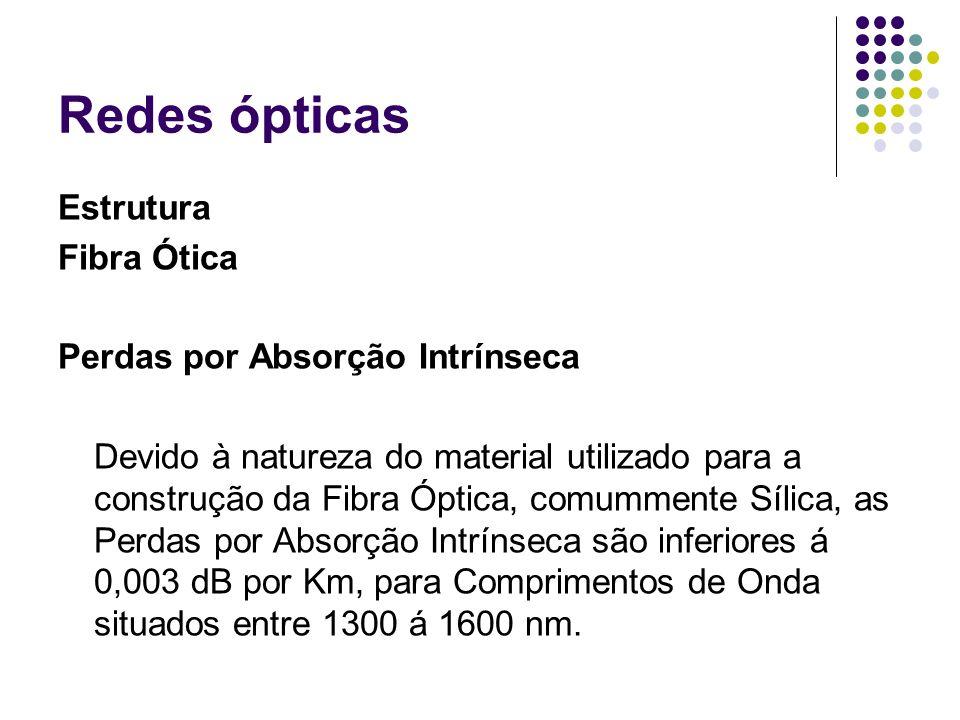 Redes ópticas Estrutura Fibra Ótica Perdas por Absorção Intrínseca