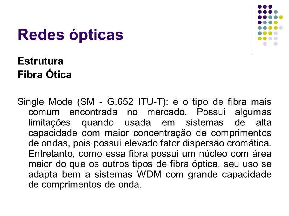 Redes ópticas Estrutura Fibra Ótica