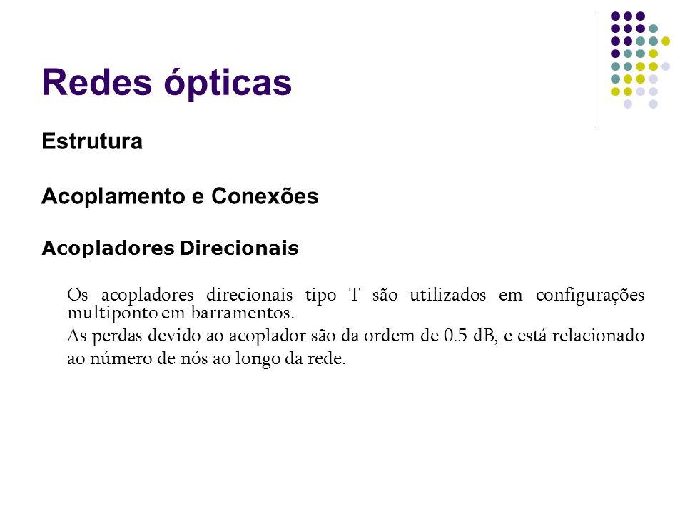 Redes ópticas Estrutura Acoplamento e Conexões Acopladores Direcionais
