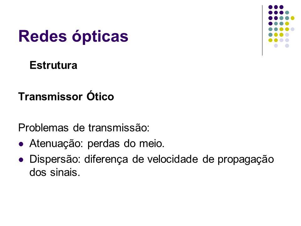 Redes ópticas Estrutura Transmissor Ótico Problemas de transmissão: