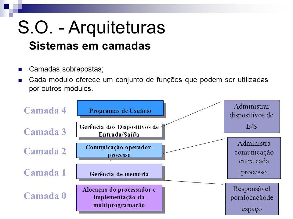 S.O. - Arquiteturas Sistemas em camadas Camada 4 Camada 3 Camada 2