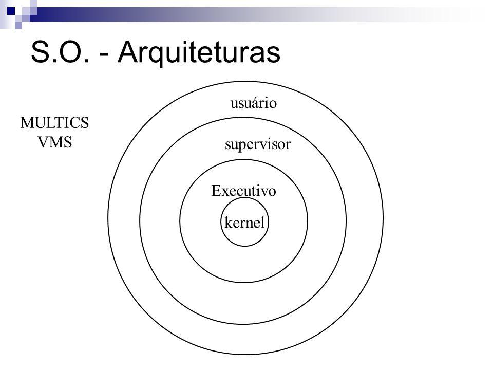 S.O. - Arquiteturas usuário MULTICS VMS supervisor Executivo kernel