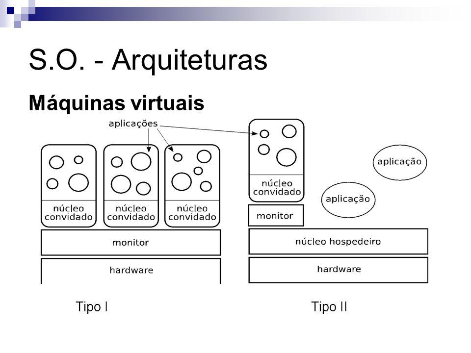 S.O. - Arquiteturas Máquinas virtuais Tipo I Tipo II