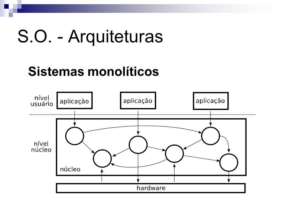S.O. - Arquiteturas Sistemas monolíticos