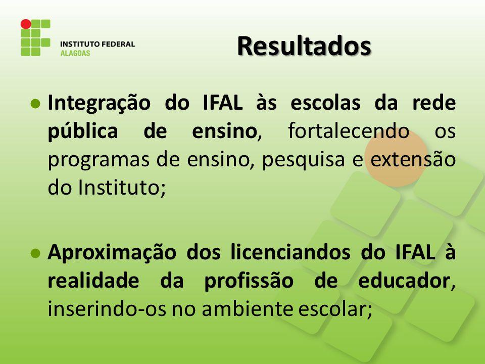 Resultados Integração do IFAL às escolas da rede pública de ensino, fortalecendo os programas de ensino, pesquisa e extensão do Instituto;