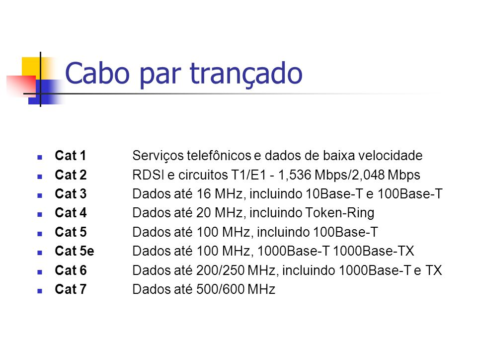 Cabo par trançado Cat 1 Serviços telefônicos e dados de baixa velocidade. Cat 2 RDSI e circuitos T1/E1 - 1,536 Mbps/2,048 Mbps.