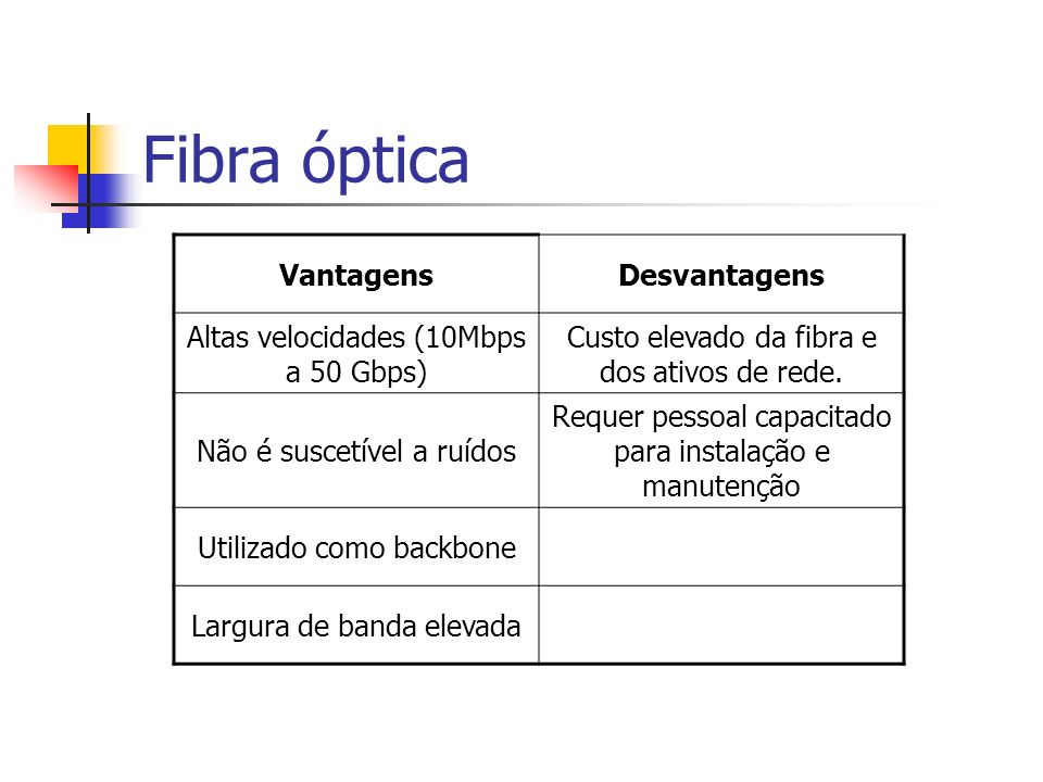 Fibra óptica Vantagens Desvantagens