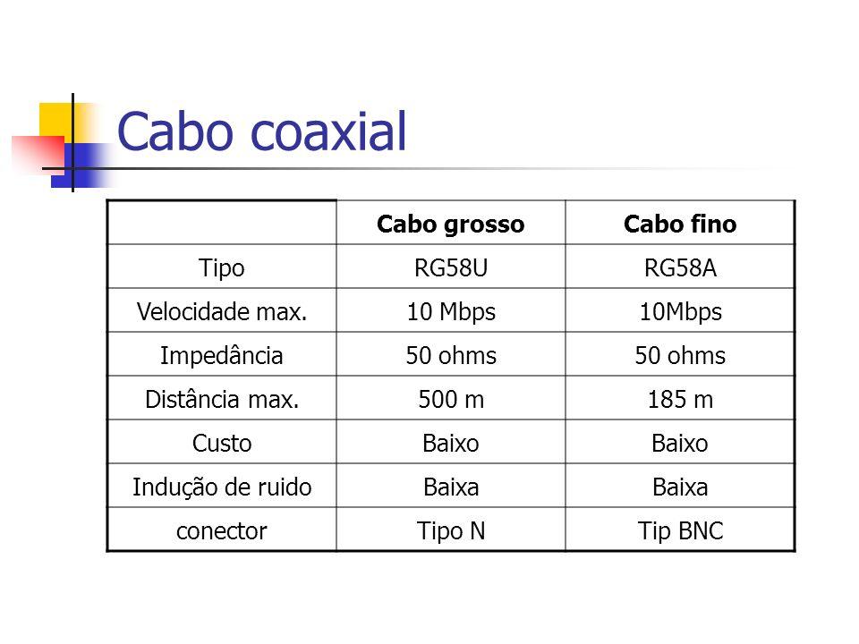 Cabo coaxial Cabo grosso Cabo fino Tipo RG58U RG58A Velocidade max.