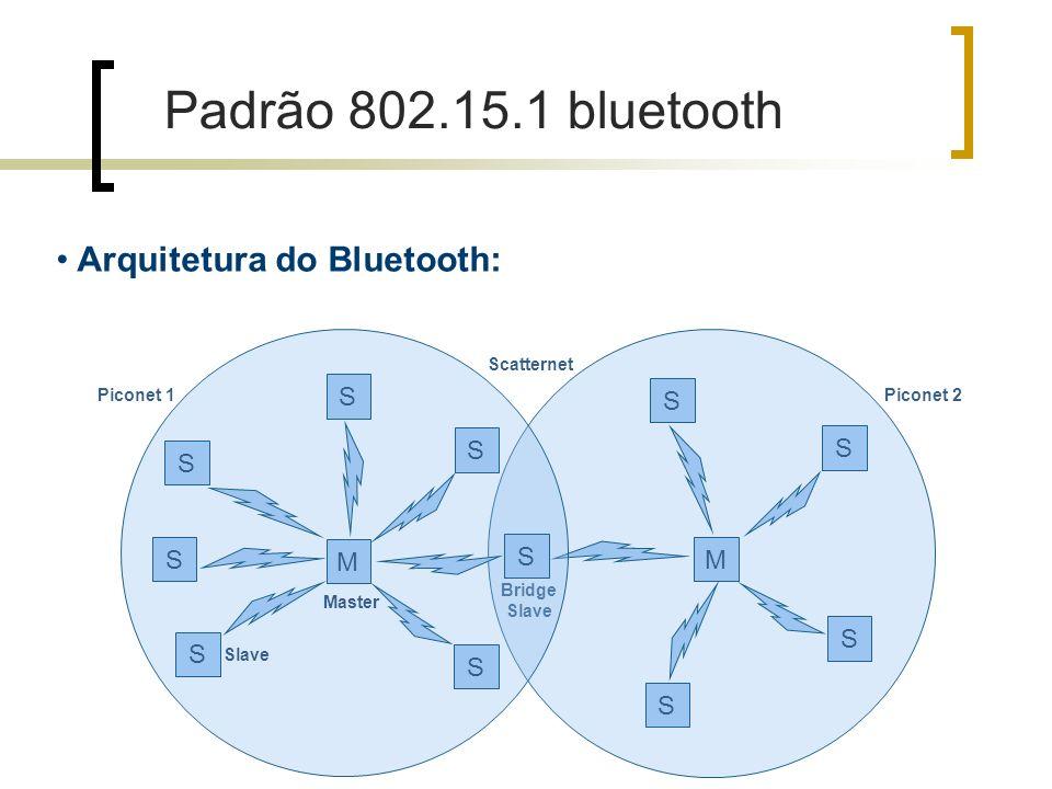 Padrão 802.15.1 bluetooth Arquitetura do Bluetooth: S M S S S S M S S
