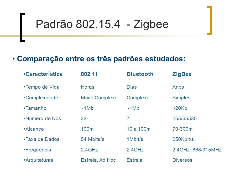Padrão 802.15.4 - Zigbee Comparação entre os três padrões estudados: