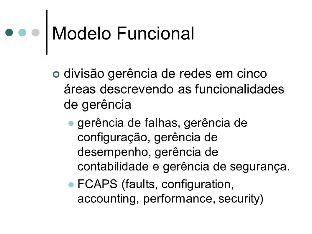 Modelo Funcional divisão gerência de redes em cinco áreas descrevendo as funcionalidades de gerência.