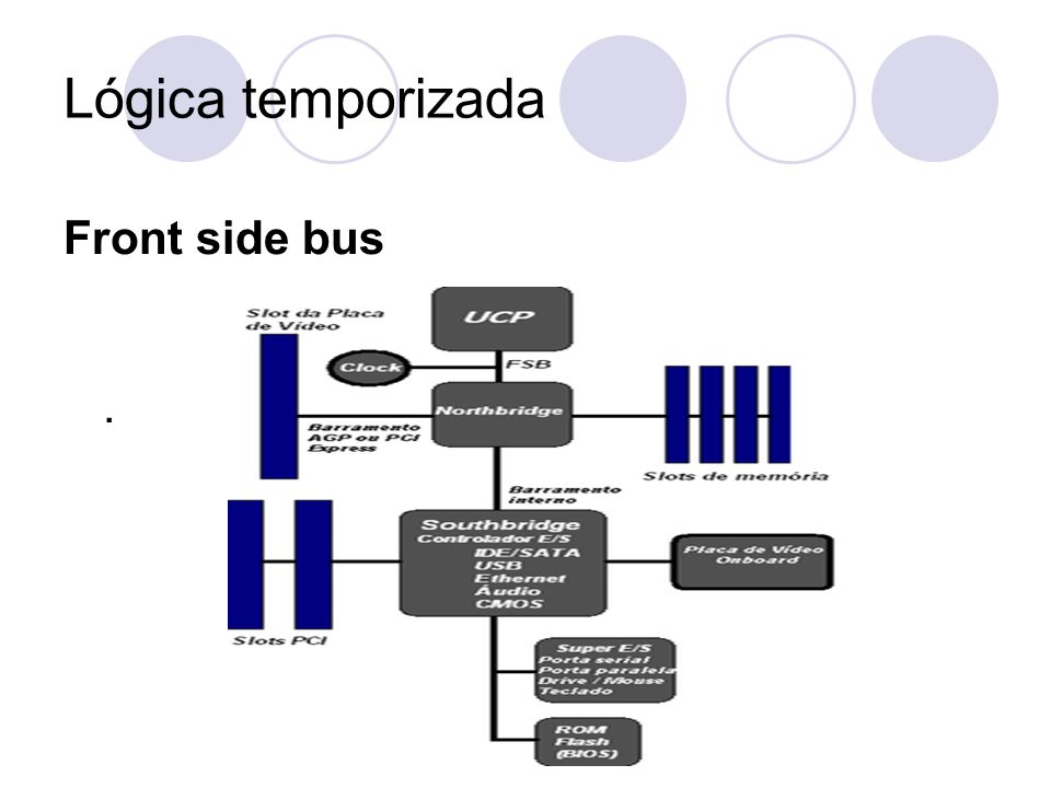 Lógica temporizada Front side bus .