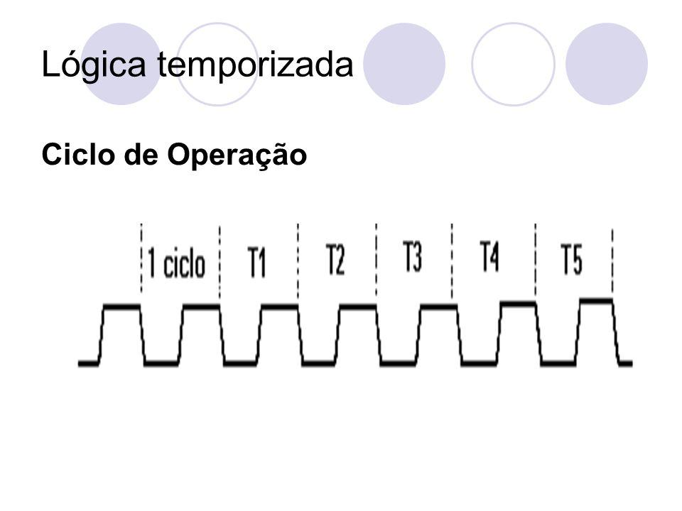 Lógica temporizada Ciclo de Operação