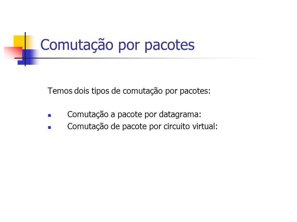 Comutação por pacotes Temos dois tipos de comutação por pacotes: