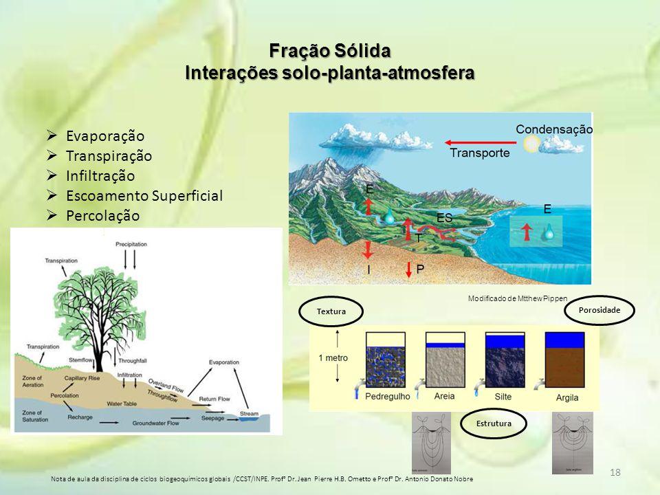 Fração Sólida Interações solo-planta-atmosfera