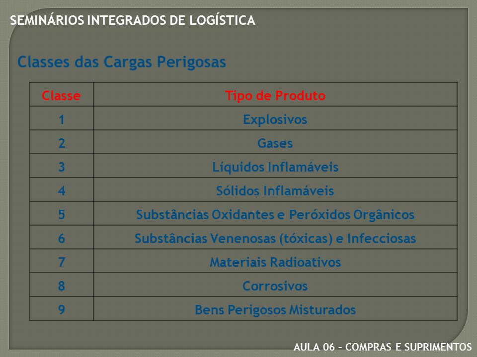 Classes das Cargas Perigosas