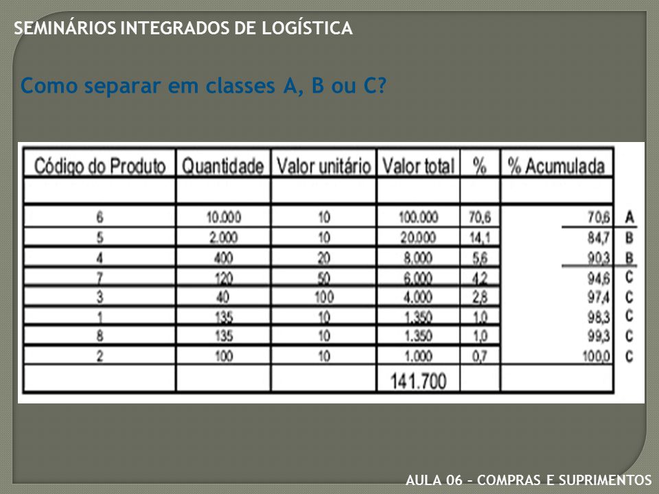 Como separar em classes A, B ou C