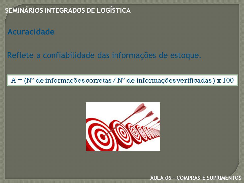 Reflete a confiabilidade das informações de estoque.