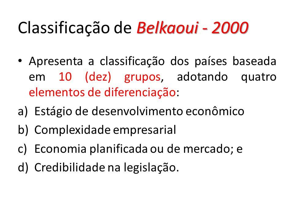 Classificação de Belkaoui - 2000