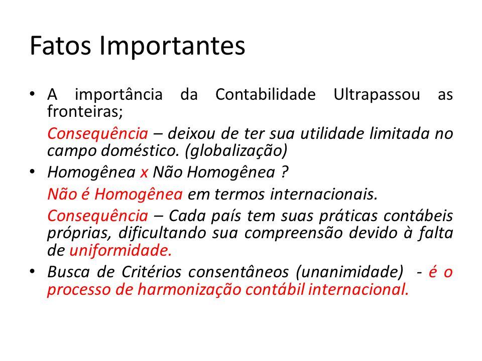 Fatos Importantes A importância da Contabilidade Ultrapassou as fronteiras;