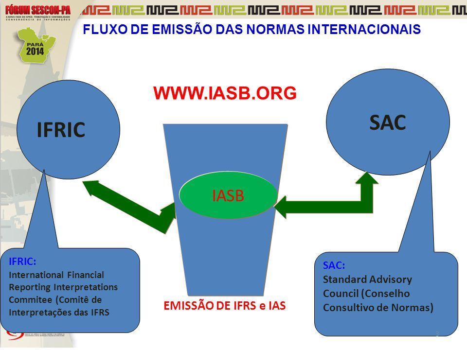 SAC IFRIC WWW.IASB.ORG IASB FLUXO DE EMISSÃO DAS NORMAS INTERNACIONAIS